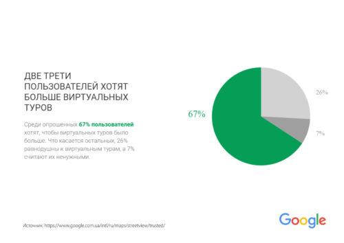 3д-панорамы на картах Google